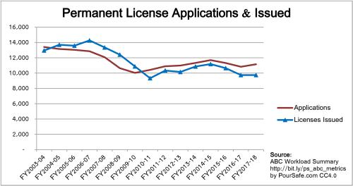 2003-2018_CA-ABC-Active-Licenses