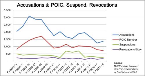 2003-2018_CA-ABC_Accusations-Suspend-Revocations