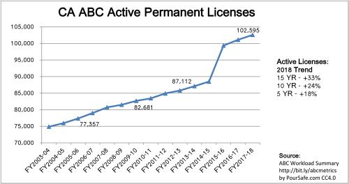 2003-2018 CA-ABC Active-Permanent-Licenses
