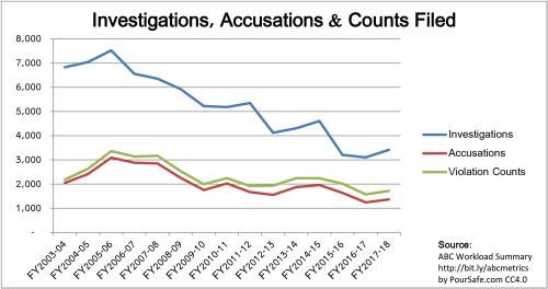 2003-2018_CA-ABC_Investigations-Accusations-Counts