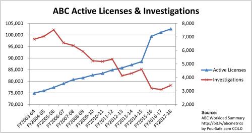 2003-2018_CA-ABC_Licenses-Investigations