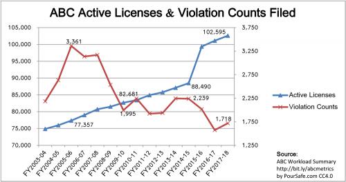 2003-2018_CA-ABC_Licenses-Violations-Counts