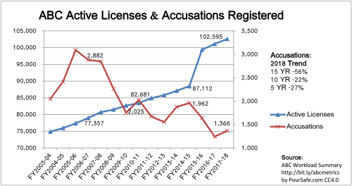 2003-2018_CA-ABC_Licenses-and-Accusations