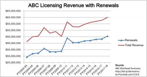 2003-2018_CA-ABC_Licensing-Revenue