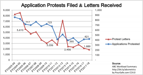 2003-2018_CA-ABC_Protests-Filed-Letters-Received